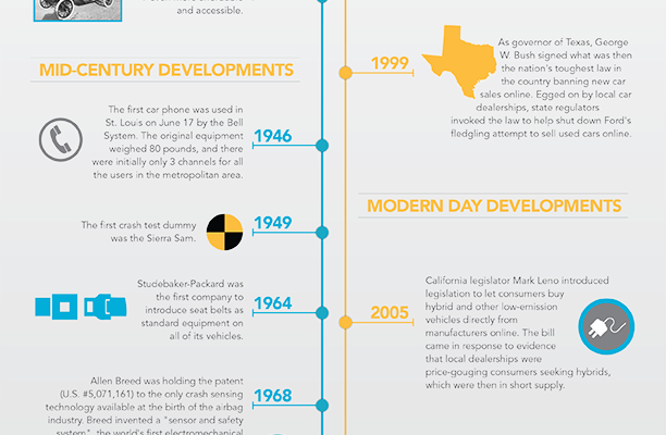 Infographic: The Evolution of the Car Industry